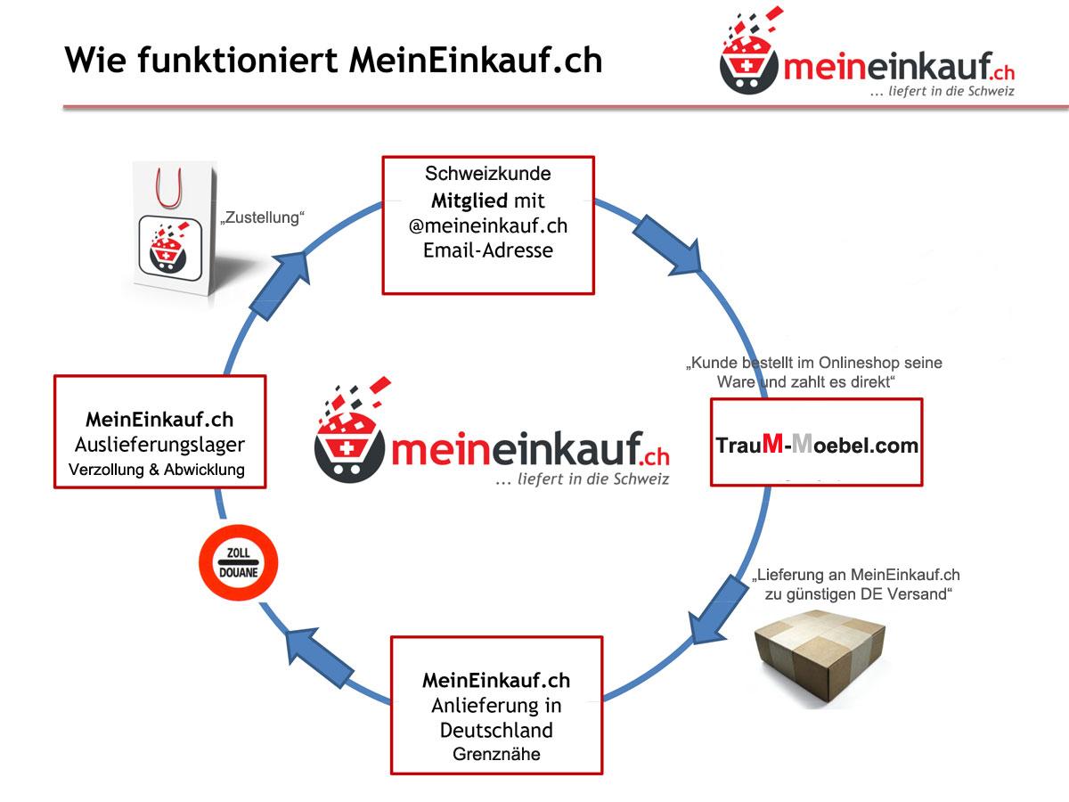 Abwicklung Lieferung über meineinkauf.ch